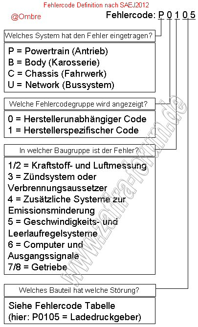 Obd2 fehlercode tabelle